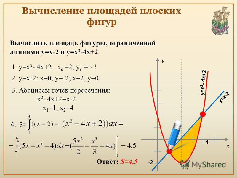 Вычисление площадей плоских фигур Вычислить площадь фигуры, ограниченной линиями y=x-2 и y=x 2 -4x+2 1. y=x 2 - 4x+2, x в =2, y в = -2 y=x-2 3. Абсциссы точек пересечения: x 2 - 4x+2=x-2 х 1 =1, х 2 =4 y -2 y=x 2 - 4x+2 4. S= 41 x Ответ: S=4,5 2. у=х