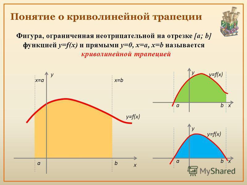 Понятие о криволинейной трапеции Фигура, ограниченная неотрицательной на отрезке [a; b] функцией y=f(x) и прямыми y=0, x=a, x=b называется криволинейной трапецией ab x=bx=a y=f(x) y x x y ab y ab x