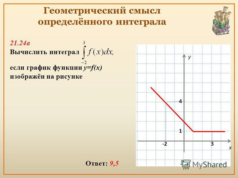 Геометрический смысл определённого интеграла 21.24 а Вычислить интеграл если график функции y=f(x) изображён на рисунке Ответ: 9,5 y x -23 1 4