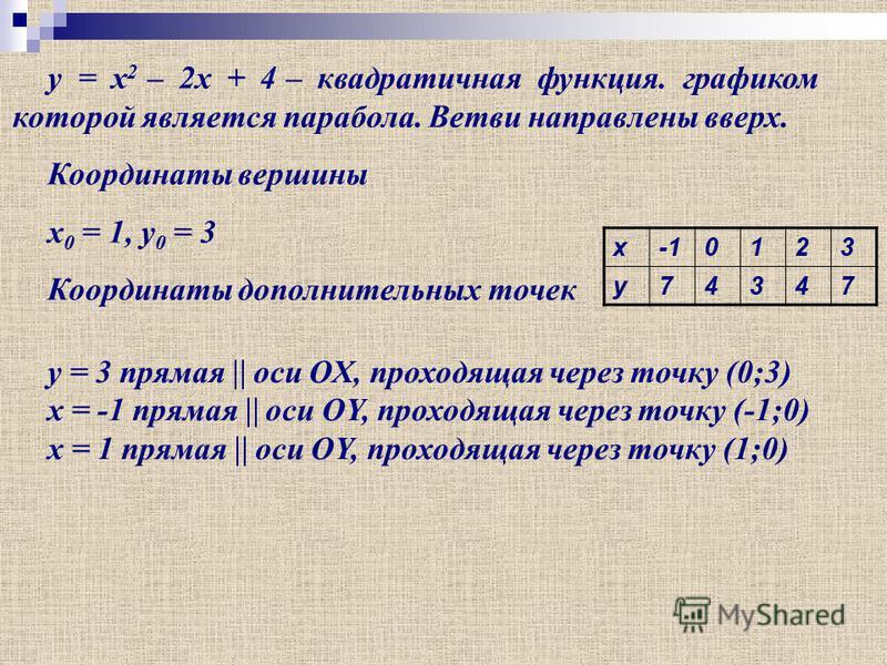 y = x 2 – 2x + 4 – квадратичная функция. графиком которой является парабола. Ветви направлены вверх. Координаты вершины x 0 = 1, y 0 = 3 Координаты дополнительных точек x-10123 y74347 y = 3 прямая оси OX, проходящая через точку (0;3) x = -1 прямая ос