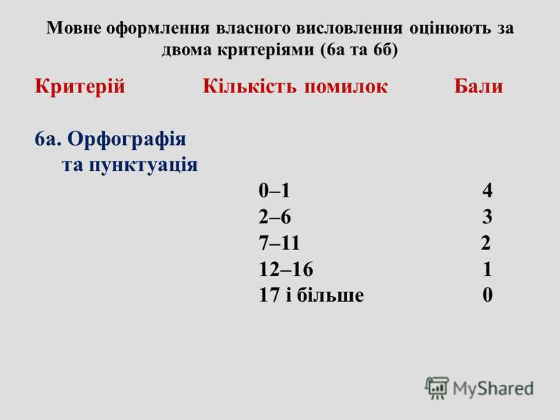 Мовне оформлення власного висловлення оцінюють за двома критеріями (6а та 6б) Критерій Кількість помилок Бали 6а. Орфографія та пунктуація 0–1 4 2–6 3 7–11 2 12–16 1 17 і більше 0