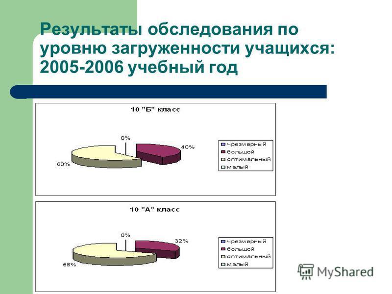 Результаты обследования по уровню загруженности учащихся: 2005-2006 учебный год