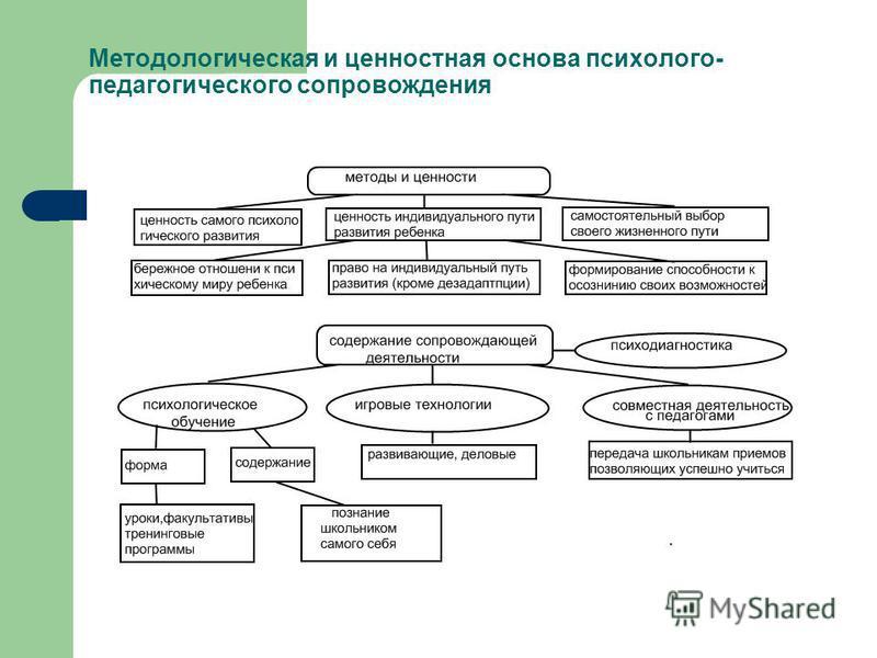 Методологическая и ценностная основа психолого- педагогического сопровождения
