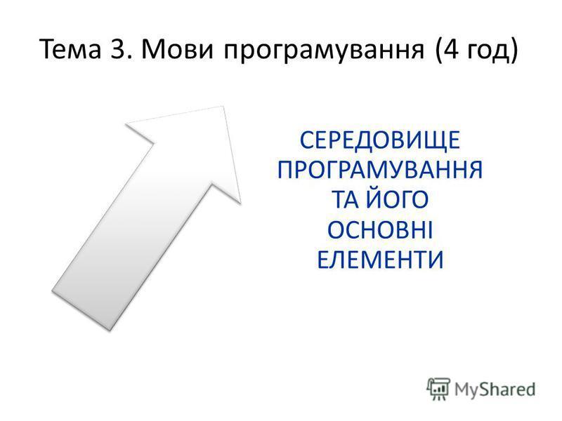 Тема 3. Мови програмування (4 год) СЕРЕДОВИЩЕ ПРОГРАМУВАННЯ ТА ЙОГО ОСНОВНІ ЕЛЕМЕНТИ