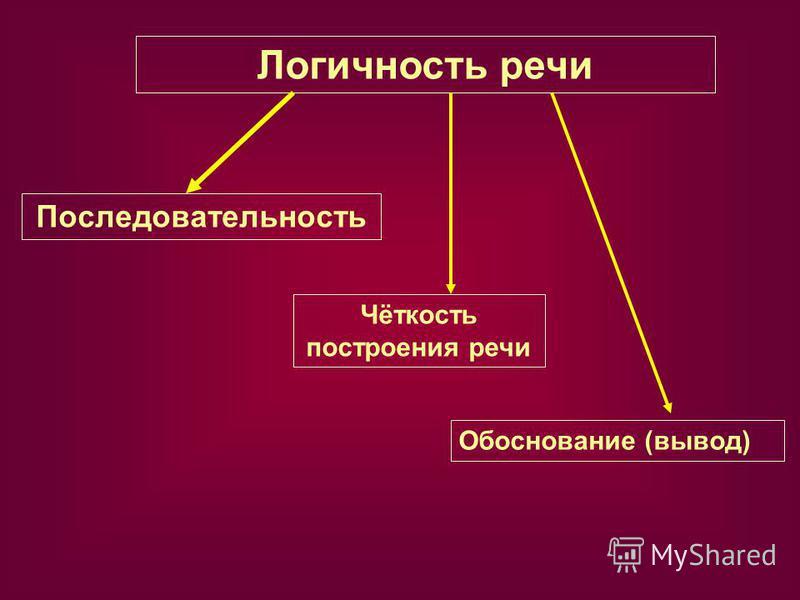 Логичность речи Последовательность Чёткость построения речи Обоснование (вывод)