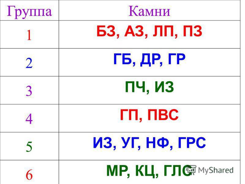 Группа Камни 1 БЗ, АЗ, ЛП, ПЗ 2 ГБ, ДР, ГР 3 ПЧ, ИЗ 4 ГП, ПВС 5 ИЗ, УГ, НФ, ГРС 6 МР, КЦ, ГЛС