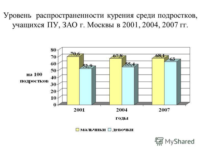 Уровень распространенности курения среди подростков, учащихся ПУ, ЗАО г. Москвы в 2001, 2004, 2007 гг.