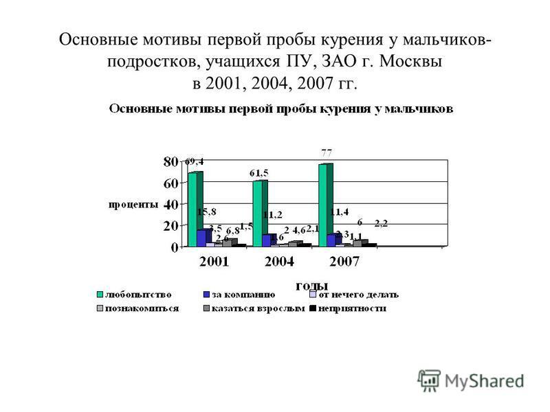 Основные мотивы первой пробы курения у мальчиков- подростков, учащихся ПУ, ЗАО г. Москвы в 2001, 2004, 2007 гг.