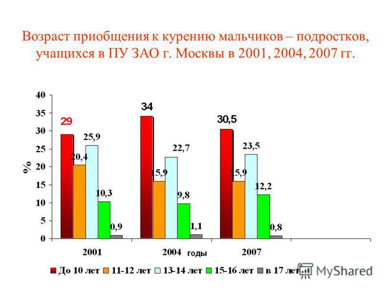 Возраст приобщения к курению мальчиков – подростков, учащихся в ПУ ЗАО г. Москвы в 2001, 2004, 2007 гг.