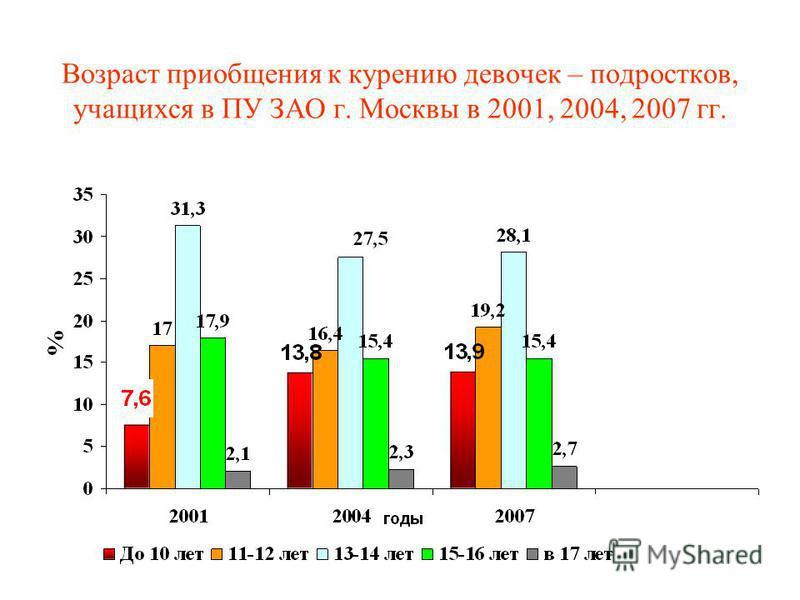 Возраст приобщения к курению девочек – подростков, учащихся в ПУ ЗАО г. Москвы в 2001, 2004, 2007 гг.
