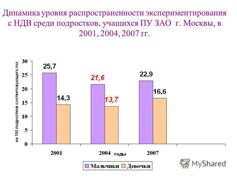 Динамика уровня распространенности экспериментирования с НДВ среди подростков, учащихся ПУ ЗАО г. Москвы, в 2001, 2004, 2007 гг.