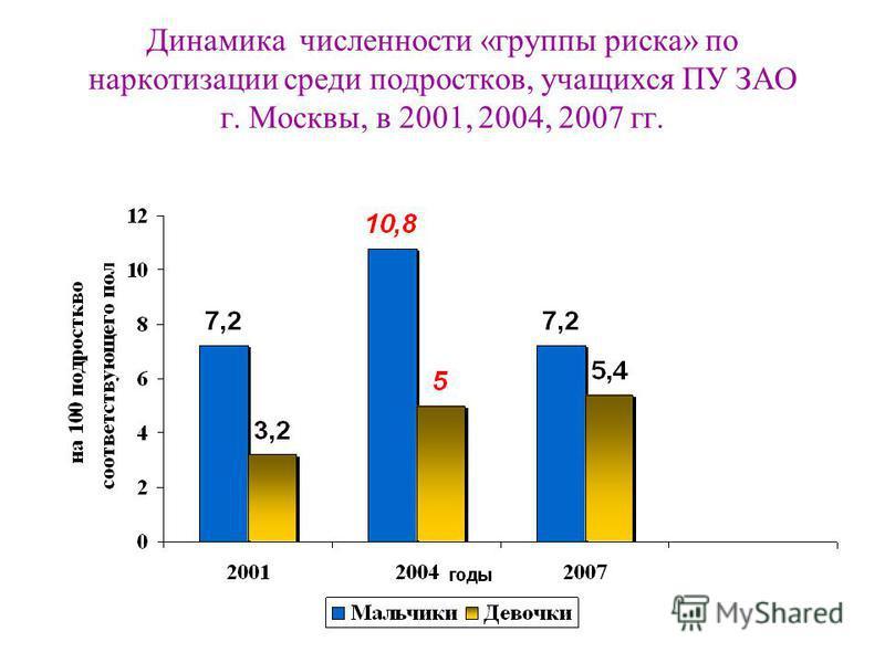 Динамика численности «группы риска» по наркотизации среди подростков, учащихся ПУ ЗАО г. Москвы, в 2001, 2004, 2007 гг.