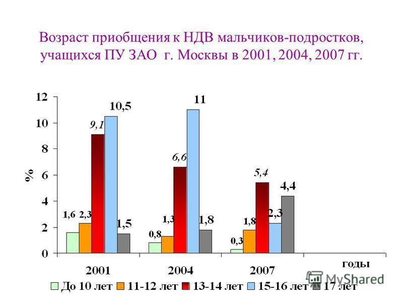 Возраст приобщения к НДВ мальчиков-подростков, учащихся ПУ ЗАО г. Москвы в 2001, 2004, 2007 гг.