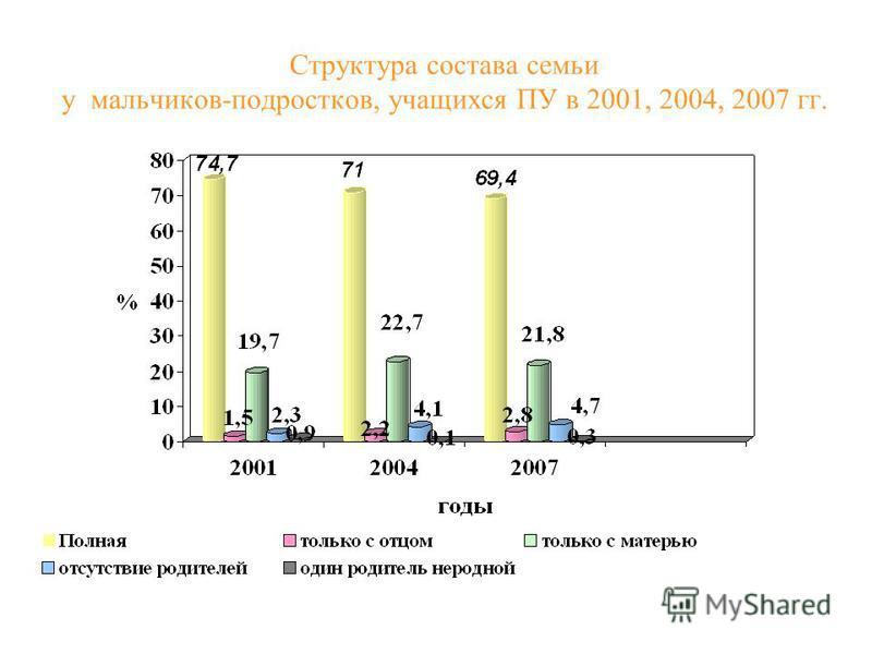 Структура состава семьи у мальчиков-подростков, учащихся ПУ в 2001, 2004, 2007 гг.