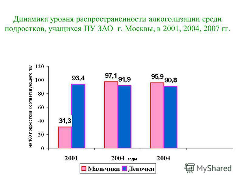 Динамика уровня распространенности алкоголизации среди подростков, учащихся ПУ ЗАО г. Москвы, в 2001, 2004, 2007 гг.