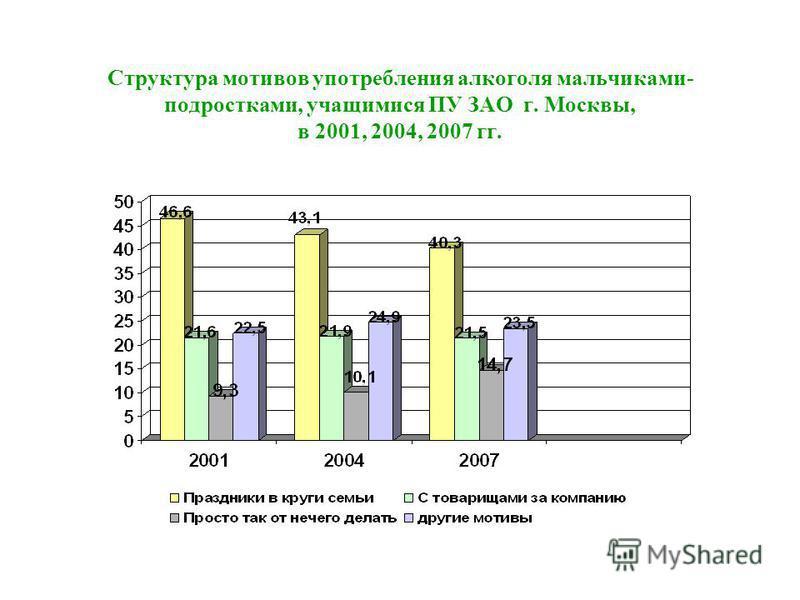 Структура мотивов употребления алкоголя мальчиками- подростками, учащимися ПУ ЗАО г. Москвы, в 2001, 2004, 2007 гг.