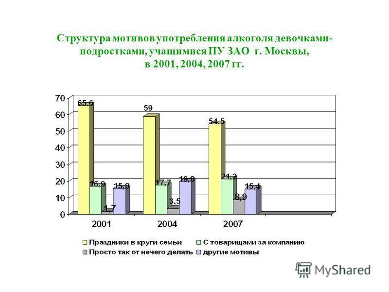 Структура мотивов употребления алкоголя девочками- подростками, учащимися ПУ ЗАО г. Москвы, в 2001, 2004, 2007 гг.