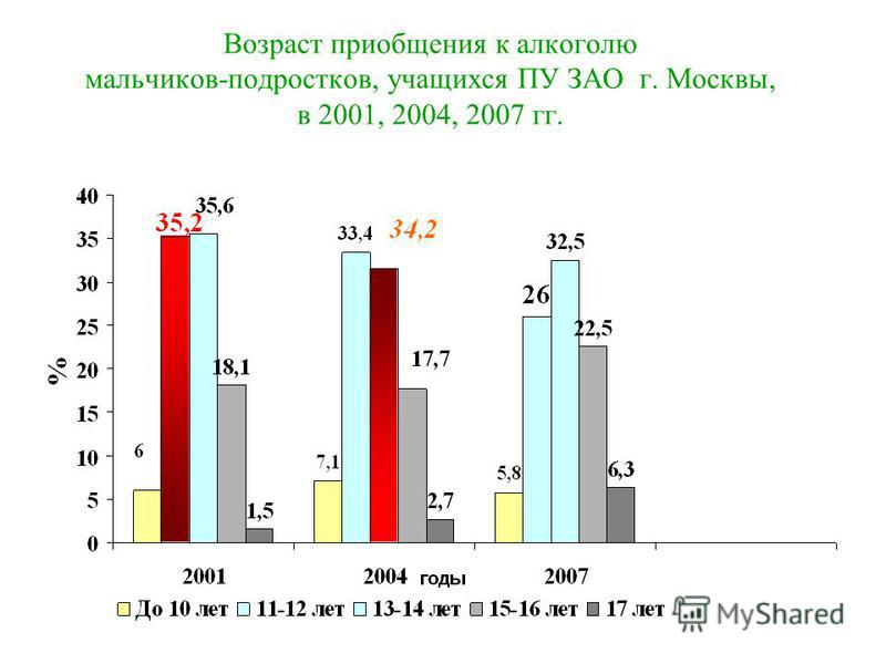 Возраст приобщения к алкоголю мальчиков-подростков, учащихся ПУ ЗАО г. Москвы, в 2001, 2004, 2007 гг.