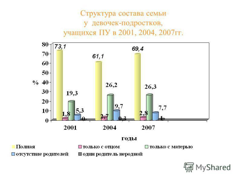 Структура состава семьи у девочек-подростков, учащихся ПУ в 2001, 2004, 2007 гг.