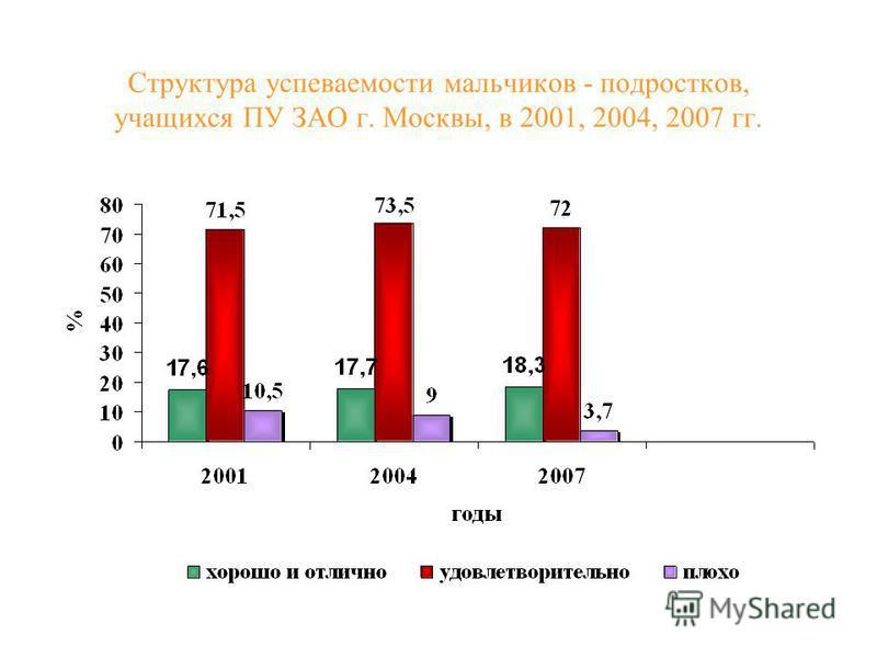 Структура успеваемости мальчиков - подростков, учащихся ПУ ЗАО г. Москвы, в 2001, 2004, 2007 гг.