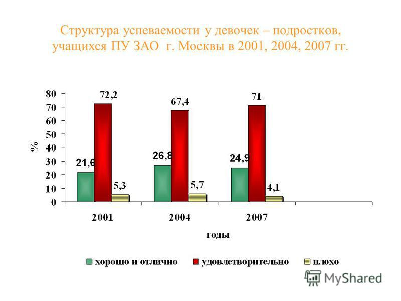 Структура успеваемости у девочек – подростков, учащихся ПУ ЗАО г. Москвы в 2001, 2004, 2007 гг.