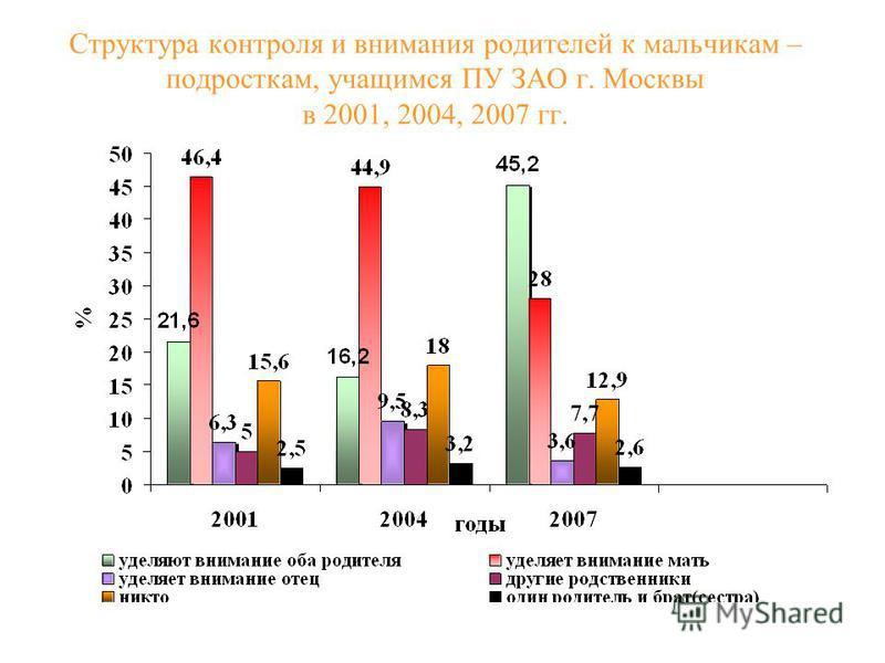 Структура контроля и внимания родителей к мальчикам – подросткам, учащимся ПУ ЗАО г. Москвы в 2001, 2004, 2007 гг.