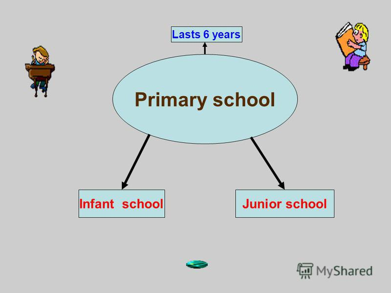 Primary school Junior schoolInfant school Lasts 6 years