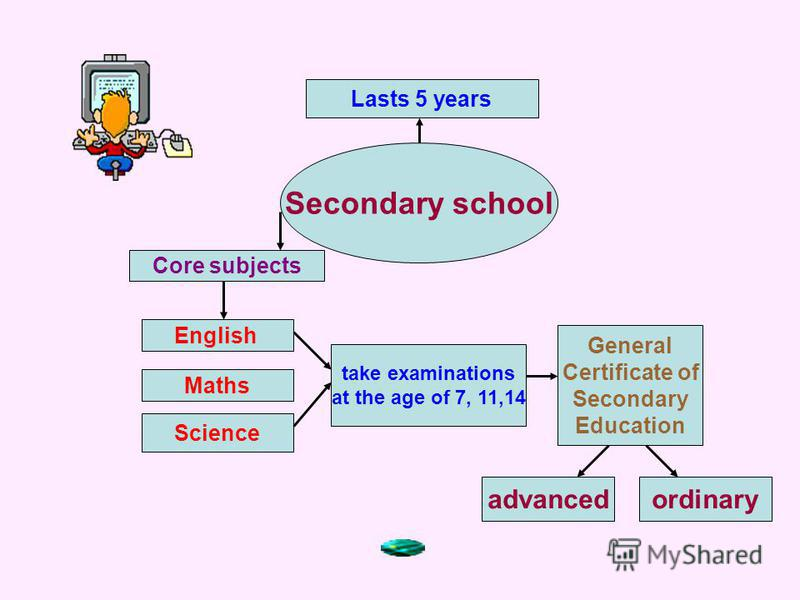Secondary school Lasts 5 years Core subjects English Maths Science take examinations at the age of 7, 11,14 General Certificate of Secondary Education advancedordinary