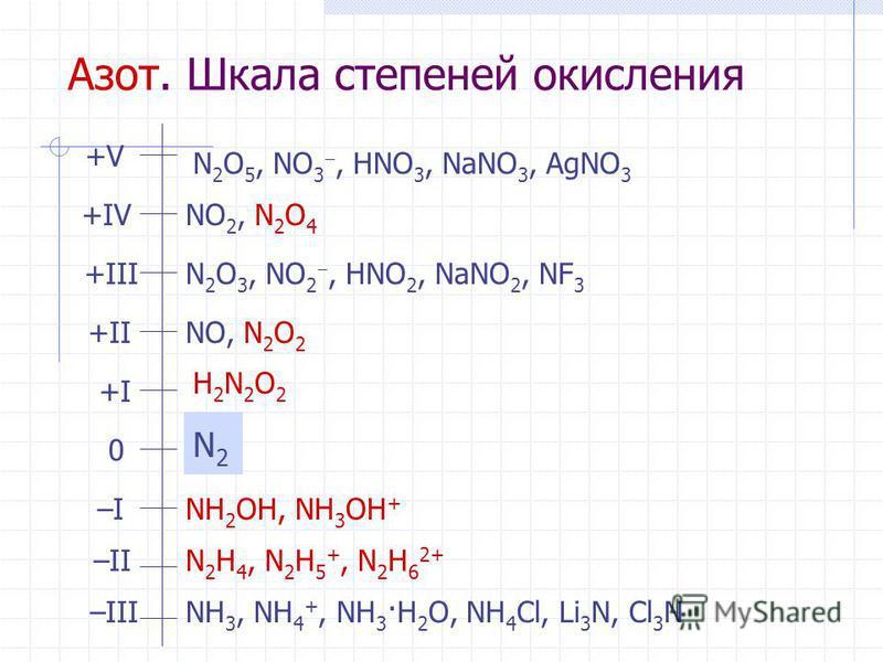 Азот. Шкала степеней окисления +V+V +III +II +I+I 0 –I–I –II –III +IV N 2 O 5, NO 3, HNO 3, NaNO 3, AgNO 3 NO 2, N 2 O 4 N 2 O 3, NO 2, HNO 2, NaNO 2, NF 3 NO, N 2 O 2 H2N2O2H2N2O2 N2N2 NH 2 OH, NH 3 OH + N 2 H 4, N 2 H 5 +, N 2 H 6 2+ NH 3, NH 4 +,