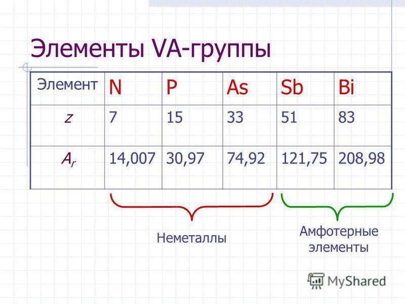 Элементы VA-группы Элемент NPAsSbBi z715335183 ArAr 14,00730,9774,92121,75208,98 Неметаллы Амфотерные элементы