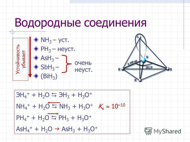 Водородные соединения NH 3 – уст. PH 3 – не уст. AsH 3 – SbH 3 – (BiH 3 ) Устойчивость убывает очень не уст. ЭН 4 + + H 2 O ЭН 3 + H 3 O + NН 4 + + H 2 O NН 3 + H 3 O + K к 10 –10 PН 4 + + H 2 O PН 3 + H 3 O + AsН 4 + + H 2 O AsН 3 + H 3 O +