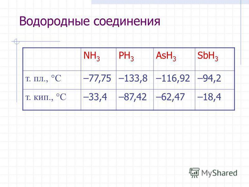 Водородные соединения NH 3 PH 3 AsH 3 SbH 3 т. пл., С –77,75–133,8–116,92–94,2 т. кип., С –33,4–87,42–62,47–18,4