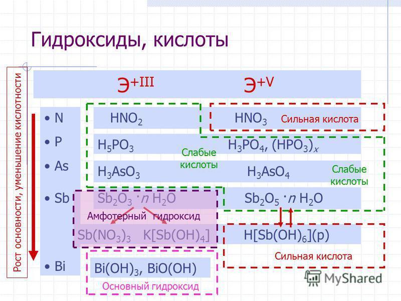 Гидроксиды, кислоты Э +III Э +V N P As Sb Bi HNO 2 HNO 3 H 5 PO 3 H 3 PO 4, (HPO 3 ) x H 3 AsO 3 H 3 AsO 4 Sb 2 O 3 ·n H 2 O Sb(NO 3 ) 3 K[Sb(OH) 4 ] Sb 2 O 5 ·n H 2 O H[Sb(OH) 6 ](р) Bi(OH) 3, BiO(OH) Сильная кислота Слабые кислоты Сильная кислота О