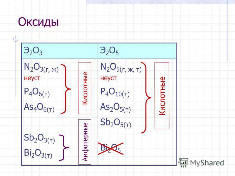 Оксиды Э2О3Э2О3 Э2О5Э2О5 N 2 O 3(г, ж) не уст P 4 O 6(т) As 4 O 6(т) Sb 2 O 3(т) Bi 2 O 3(т) N 2 O 5(г, ж, т) не уст P 4 O 10(т) As 2 O 5(т) Sb 2 O 5(т) Bi 2 O 5 Кислотные Амфотерные