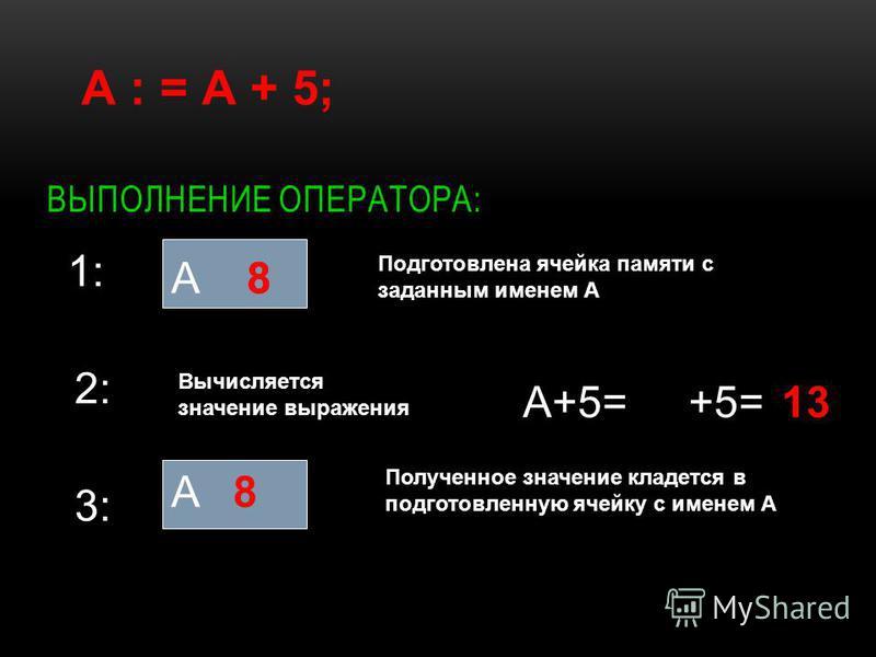 ВЫПОЛНЕНИЕ ОПЕРАТОРА: А : = А + 5; 1: А Подготовлена ячейка памяти с заданным именем А 2: Вычисляется значение выражения А+5= 3: А Полученное значение кладется в подготовленную ячейку с именем А 8 +5=13 88 8
