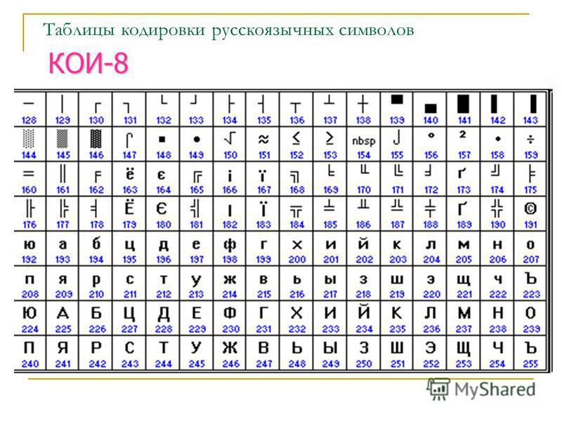 Двоичное кодирование текстовой информации Для кодирования 1 символа используется 1 байт информации. 1 байт 256 символов 66 букв русского алфавита 52 буквы английско- го алфавита 0-9 цифры
