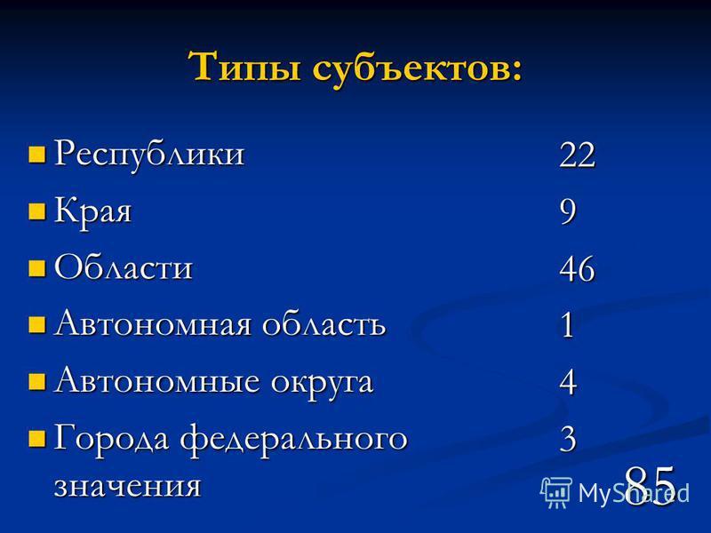 Типы субъектов: Республики Края Области Автономная область Автономные округа Города федерального значения 85 22946143