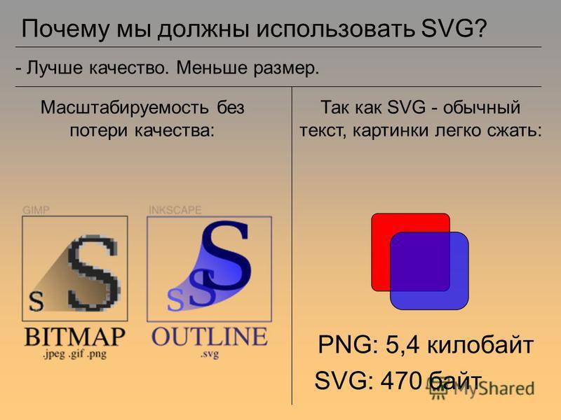 Почему мы должны использовать SVG? - Лучше качество. Меньше размер. Масштабируемость без потери качества: PNG: 5,4 килобайт SVG: 470 байт Так как SVG - обычный текст, картинки легко сжать: