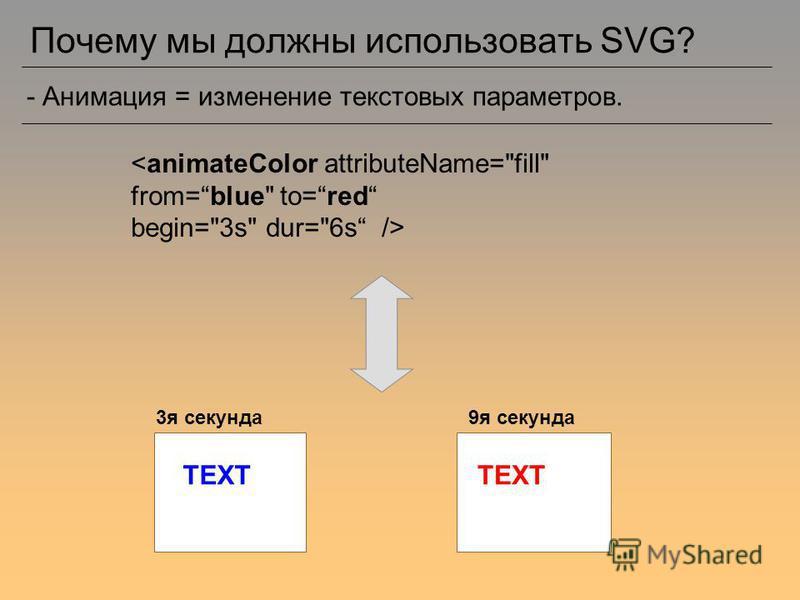 Почему мы должны использовать SVG? - Анимация = изменение текстовых параметров. <animateColor attributeName=fill from=blue to=red begin=3s dur=6s /> 3 я секунда 9 я секунда TEXT