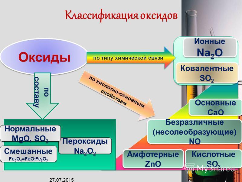 Сложные Н 2 О, НNО 3 Сложные Н 2 О, НNО 3 Соли NaCl Неорганические вещества Простые Cu, Н 2, F 2 Простые Cu, Н 2, F 2 Металлы Fe, Na Металлы Fe, Na Неметаллы С, О 2 Неметаллы С, О 2 Основания Fe(OH) 3, Основания Fe(OH) 3, Кислоты Н 2 SO 4 Кислоты Н 2