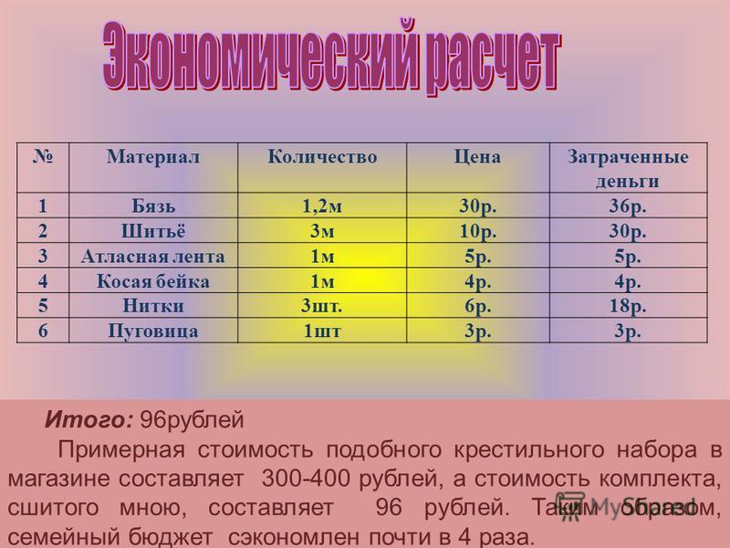 Материал КоличествоЦена Затраченные деньги 1Бязь 1,2 м 30 р.36 р. 2Шитьё3 м 10 р.30 р. 3Атласная лента 1 м 5 р. 4Косая бейка 1 м 4 р. 5Нитки 3 шт.6 р.18 р. 6Пуговица 1 шт 3 р. Итого: 96 рублей Примерная стоимость подобного крестильного набора в магаз