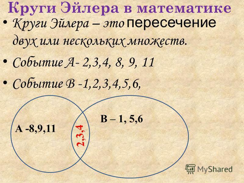 Круги Эйлера в математике Круги Эйлера – это пересечение двух или нескольких множеств. Событие А- 2,3,4, 8, 9, 11 Событие В -1,2,3,4,5,6, А -8,9,11 В – 1, 5,6 2,3,4