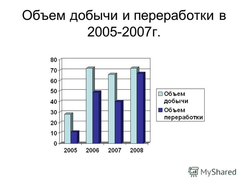 Объем добычи и переработки в 2005-2007 г.