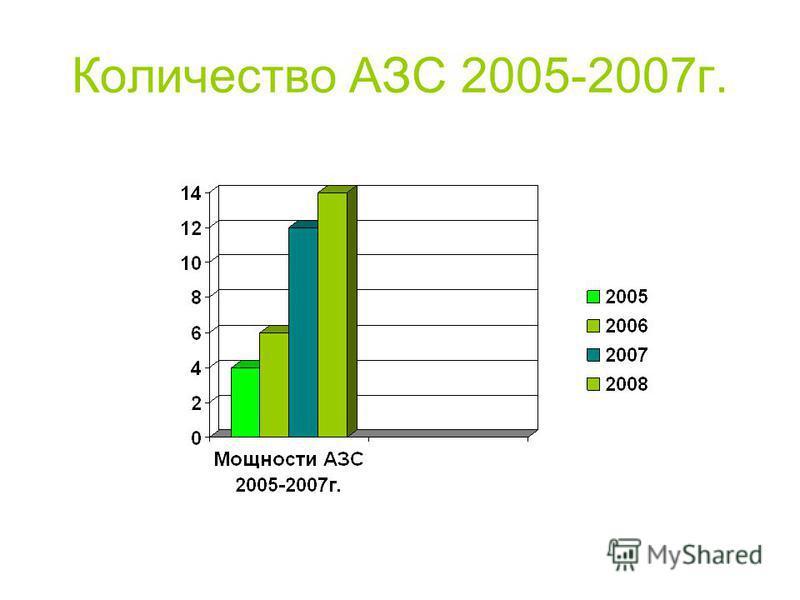 Количество АЗС 2005-2007 г.