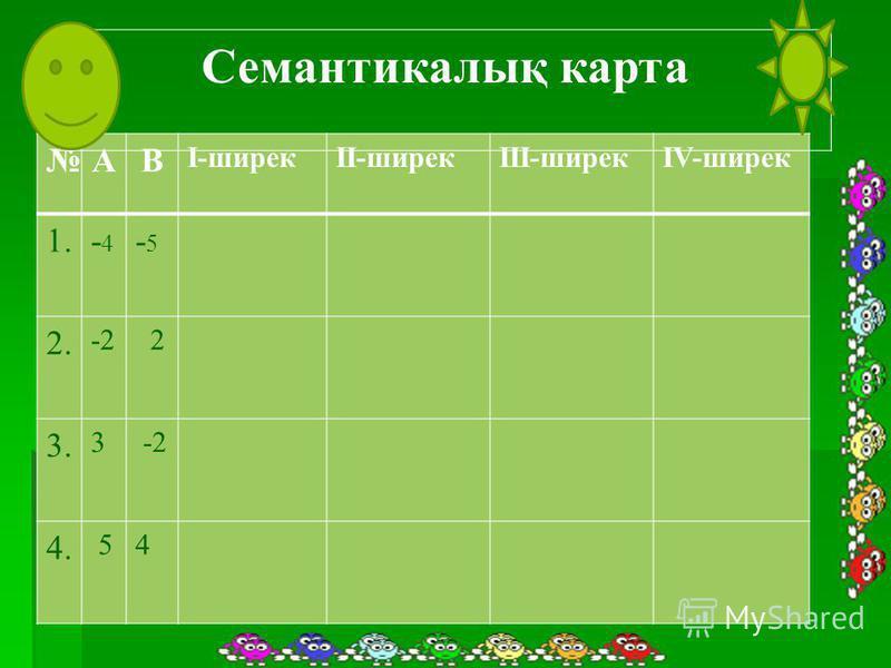 АВ I-ширекII-ширекIII-ширекIV-ширек 1.-4-4 -5-5 2. -2 2 3. 3 -2 4. 54 Семантикалық карта