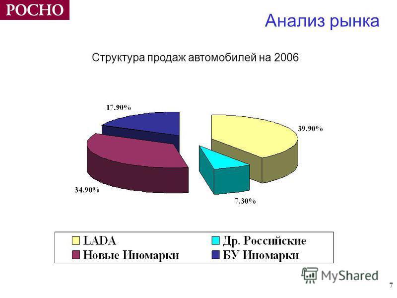 7 Анализ рынка Структура продаж автомобилей на 2006