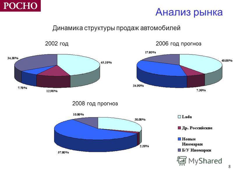 8 Анализ рынка Динамика структуры продаж автомобилей 2002 год 2006 год прогноз 2008 год прогноз