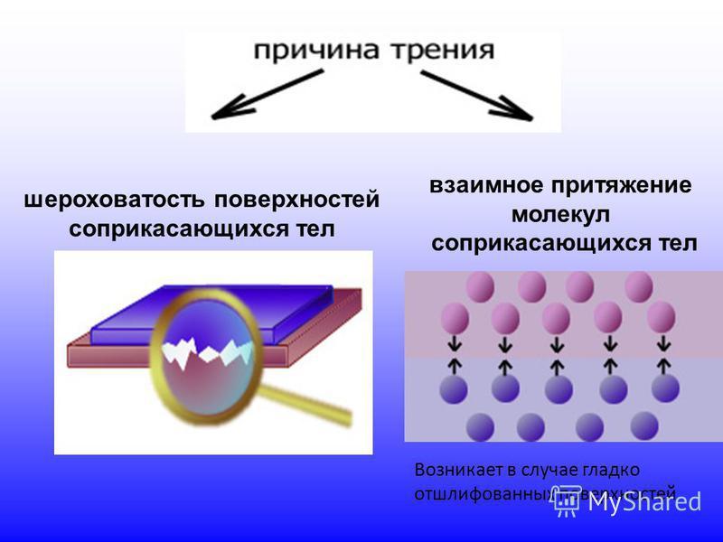 шероховатость поверхностей соприкасающихся тел взаимное притяжение молекул соприкасающихся тел Возникает в случае гладко отшлифованных поверхностей