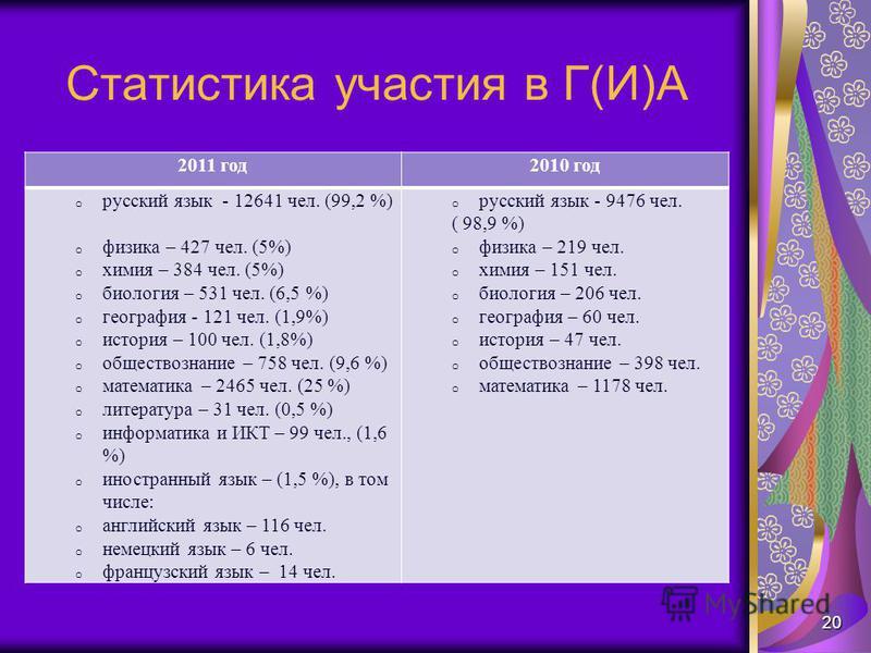 Статистика участия в Г(И)А 2011 год 2010 год o русский язык - 12641 чел. (99,2 %) o физика – 427 чел. (5%) o химия – 384 чел. (5%) o биология – 531 чел. (6,5 %) o география - 121 чел. (1,9%) o история – 100 чел. (1,8%) o обществознание – 758 чел. (9,