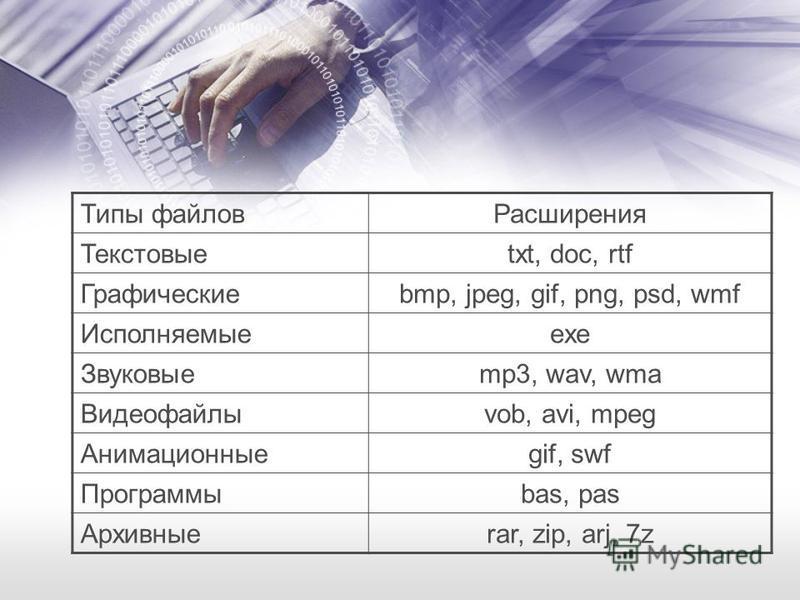 Типы файлов Расширения Текстовыеtxt, doc, rtf Графическиеbmp, jpeg, gif, png, psd, wmf Исполняемыеexe Звуковыеmp3, wav, wma Видеофайлыvob, avi, mpeg Анимационныеgif, swf Программыbas, pas Архивныеrar, zip, arj, 7z